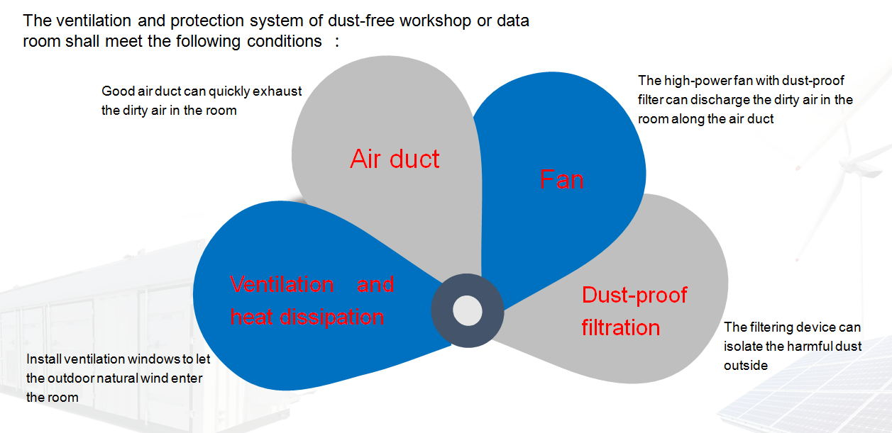 Integrated Protection Solution For Fresh Air System of Dust-free Filtration