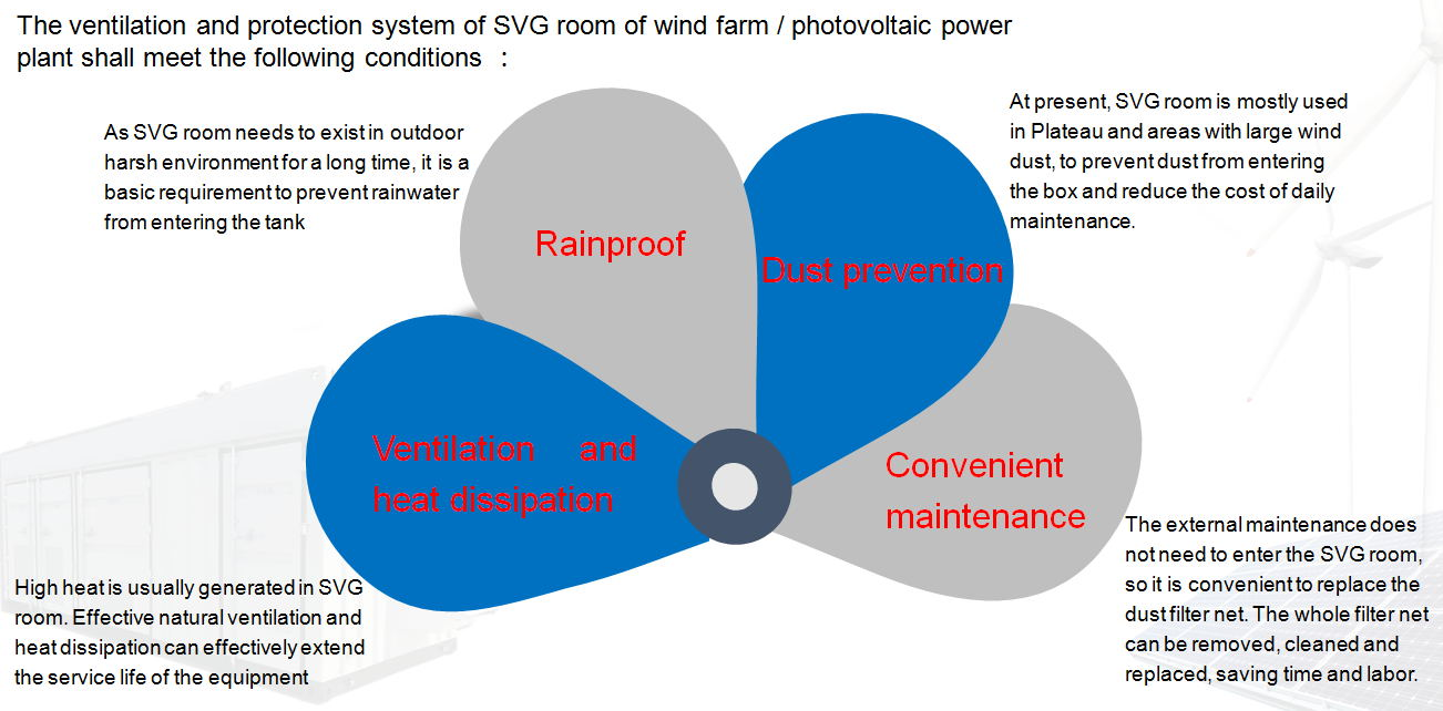 Integrated Protection Solution For Ventilation and Heat Dissipation Of Wind Photovoltaic SVG room